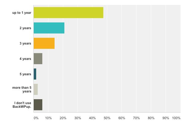BackWPup Restore Umfrage - so lange sind unsere Nutzer dabei