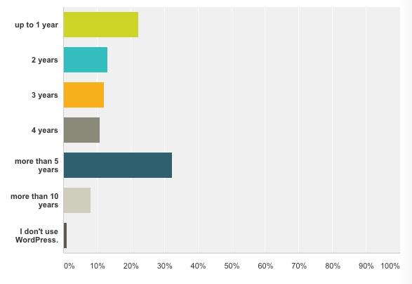 BackWPup Restore Umfrage - wie viel Jahre schon bei WordPress dabei