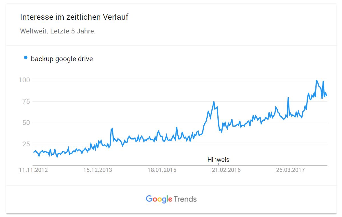 Google Trends - backup google drive
